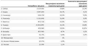 Поразително, Македонија на дното на регионалната листа за вакцинација